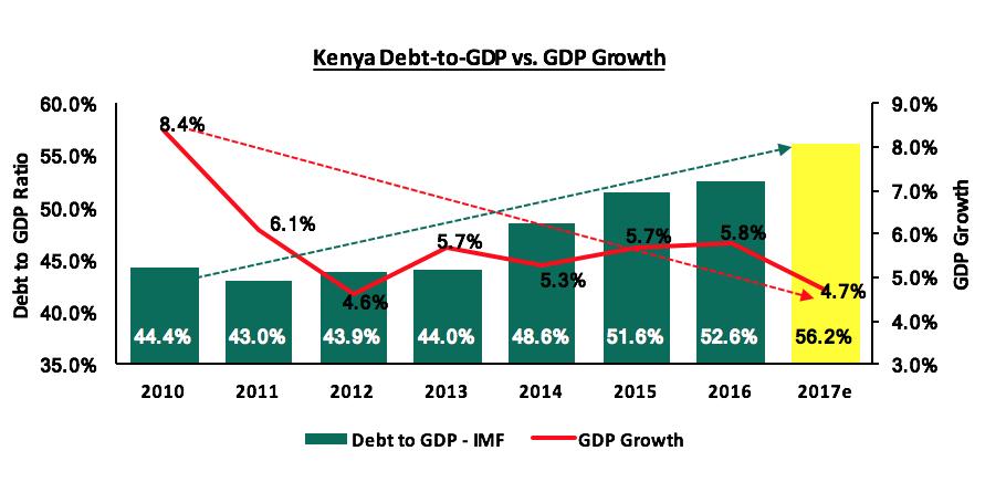 Kenya's Public Debt, Should We Be Concerned?